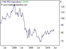 RICI Agriculture Index