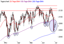 Chart S&P 500: Negative Bilanz am US-Aktienmarkt